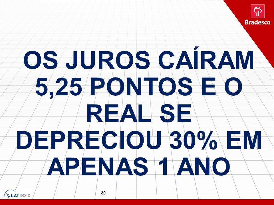 OS JUROS CAÍRAM 5,25 PONTOS E O REAL SE DEPRECIOU 30% EM APENAS 1 ANO