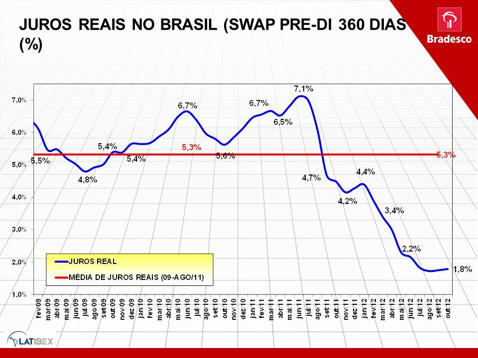 JURO REAL (EX-ANTE) (SWAP PRE-DI 360 DIAS (%)