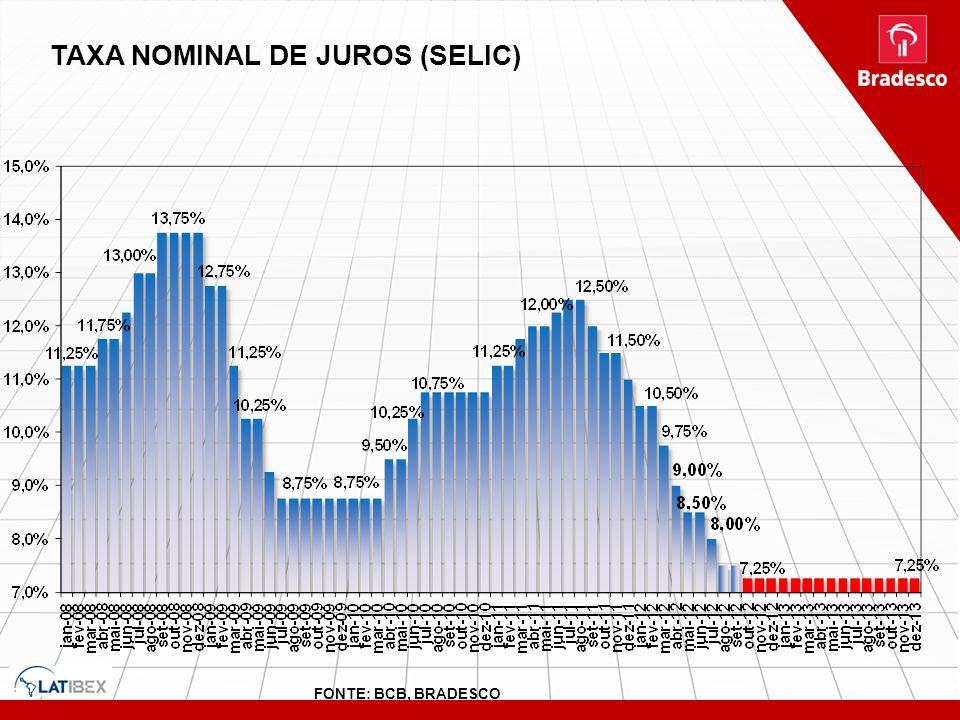 TAXA NOMINAL DE JUROS (SELIC)