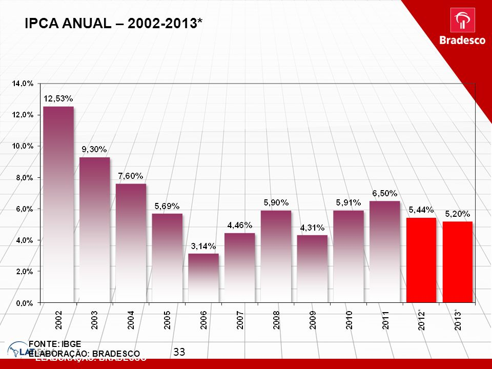 IPCA ANUAL – 2002-2013* FONTE: IBGE ELABORAÇÃO: BRADESCO FONTE: IBGE