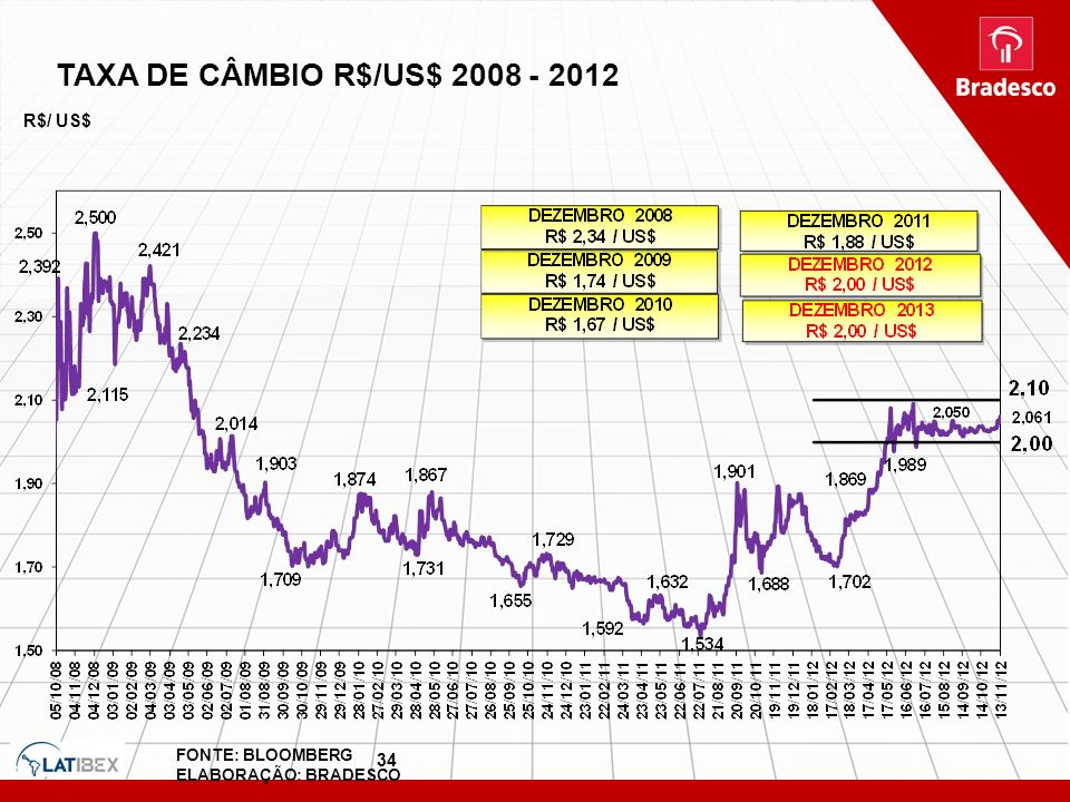 TAXA DE CÂMBIO R$/US$ 2008 - 2012 R$/ US$ 34 FONTE: BLOOMBERG