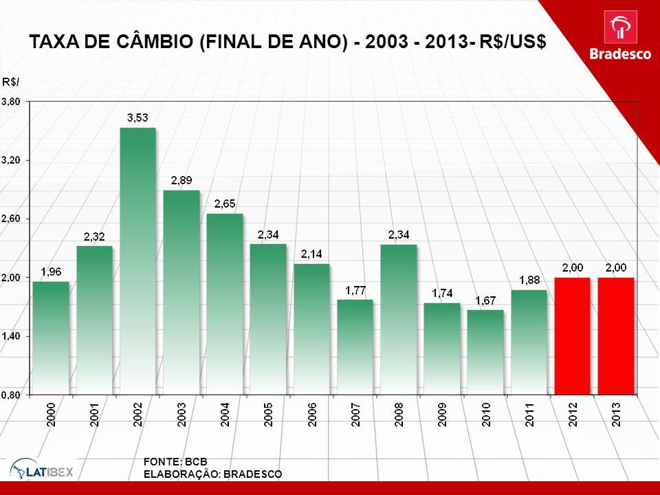 TAXA DE CÂMBIO (FINAL DE ANO) - 2003 - 2013- R$/US$