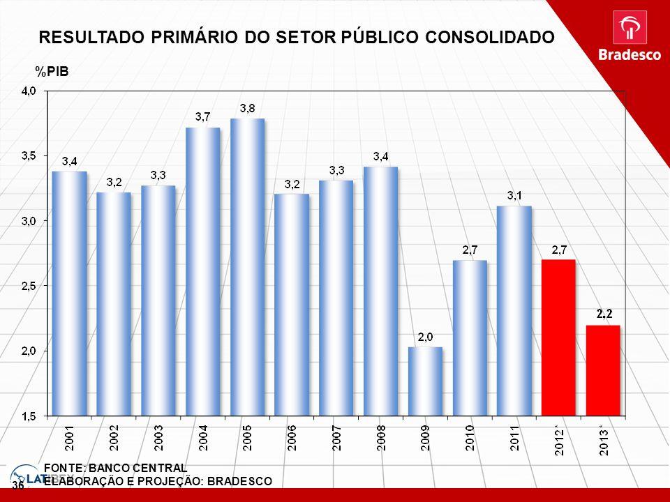RESULTADO PRIMÁRIO DO SETOR PÚBLICO CONSOLIDADO