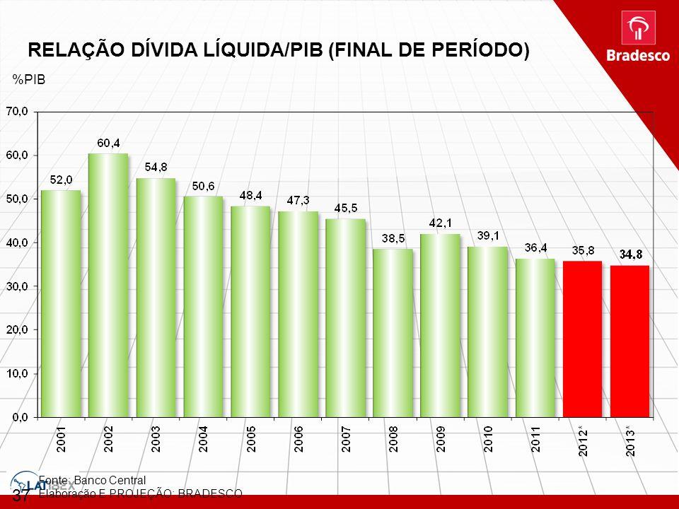 RELAÇÃO DÍVIDA LÍQUIDA/PIB (FINAL DE PERÍODO)