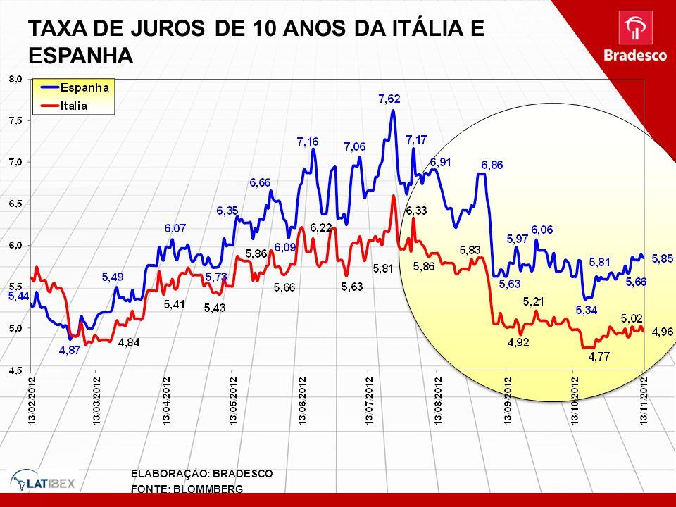 TAXA DE JUROS DE 10 ANOS DA ITÁLIA E ESPANHA