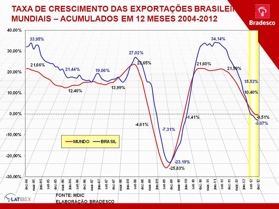 TAXA DE CRESCIMENTO DAS EXPORTAÇÕES BRASILEIRAS E MUNDIAIS – ACUMULADOS EM 12 MESES 2004-2012