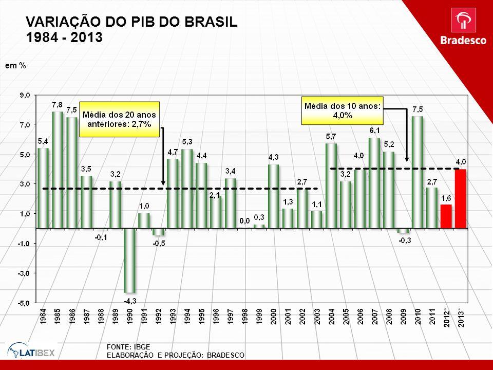 VARIAÇÃO DO PIB DO BRASIL 1984 - 2013