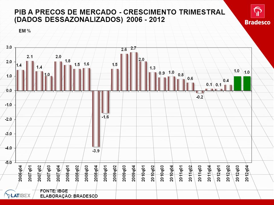 PIB A PRECOS DE MERCADO - CRESCIMENTO TRIMESTRAL (DADOS DESSAZONALIZADOS) 2006 - 2012