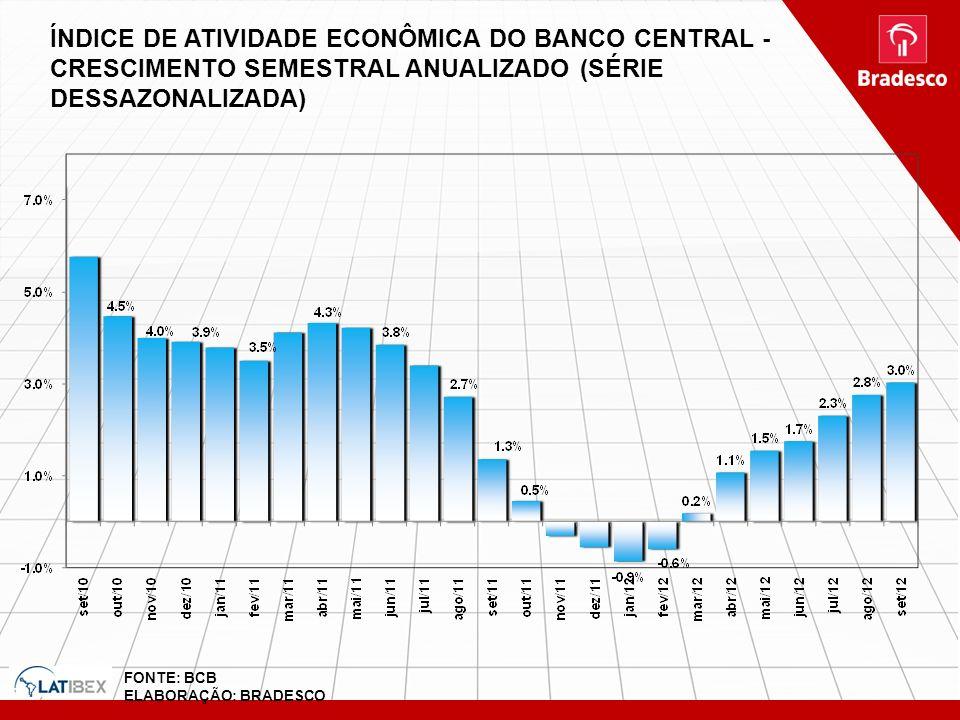 ÍNDICE DE ATIVIDADE ECONÔMICA DO BANCO CENTRAL - CRESCIMENTO SEMESTRAL ANUALIZADO (SÉRIE DESSAZONALIZADA)
