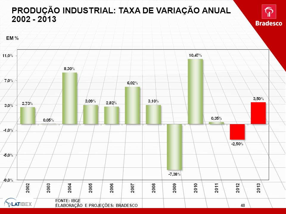PRODUÇÃO INDUSTRIAL: TAXA DE VARIAÇÃO ANUAL 2002 - 2013