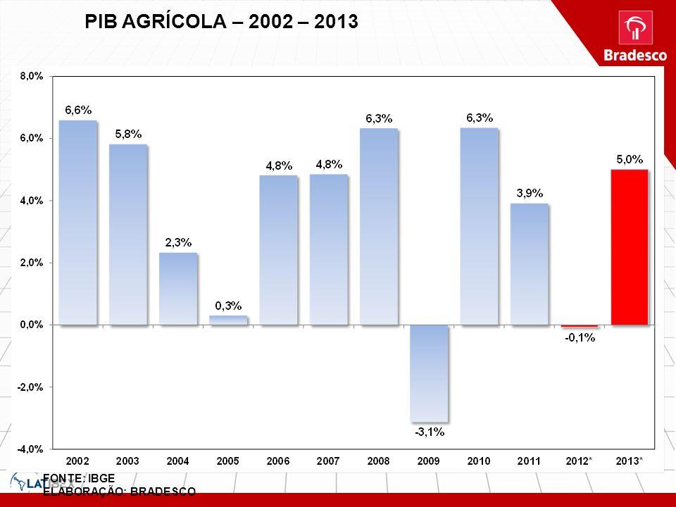 PIB AGRÍCOLA – 2002 – 2013 FONTE: IBGE ELABORAÇÃO: BRADESCO
