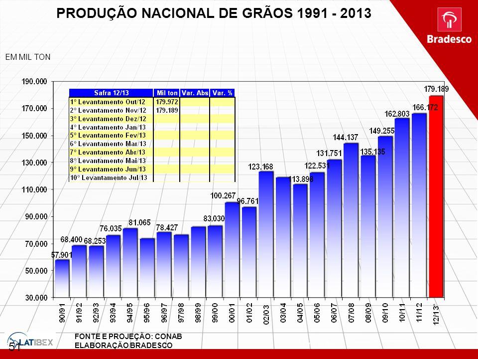PRODUÇÃO NACIONAL DE GRÃOS 1991 - 2013