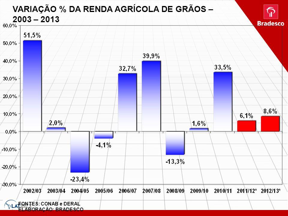 VARIAÇÃO % DA RENDA AGRÍCOLA DE GRÃOS – 2003 – 2013