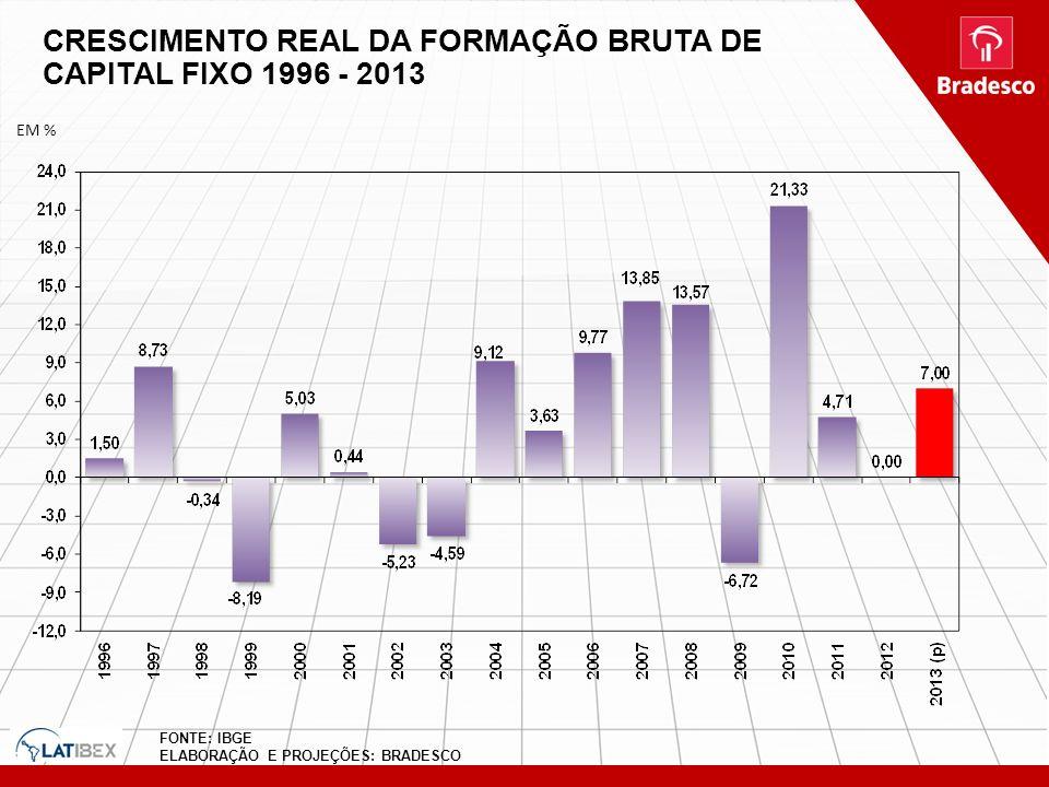 CRESCIMENTO REAL DA FORMAÇÃO BRUTA DE CAPITAL FIXO 1996 - 2013