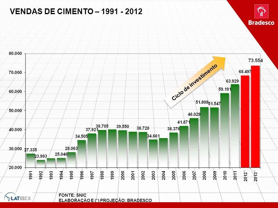 VENDAS DE CIMENTO – 1991 - 2012 Ciclo de investimento