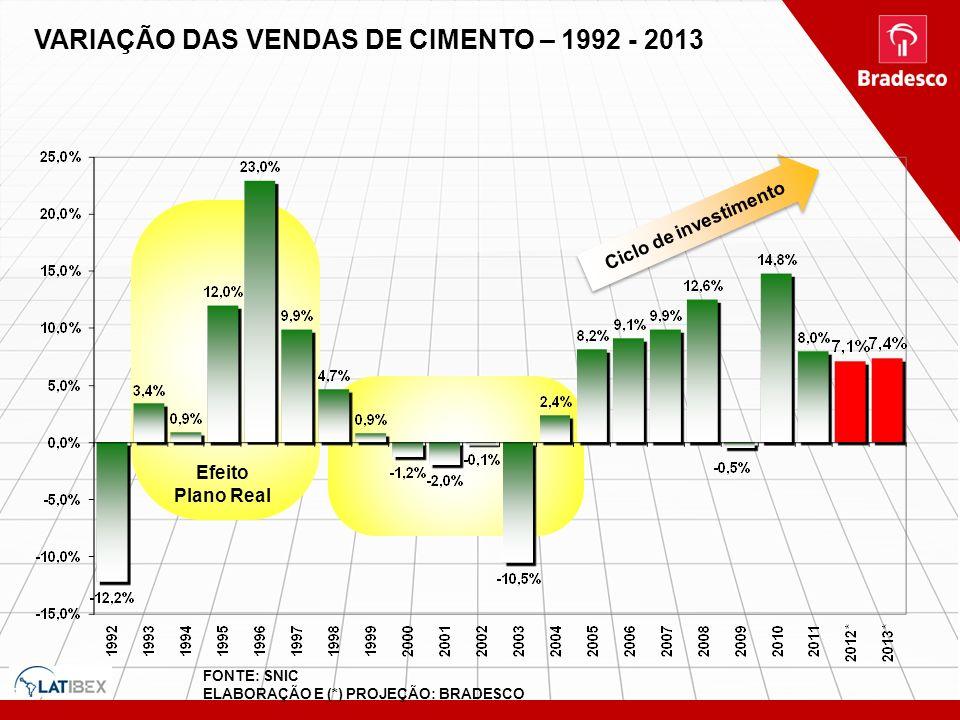 VARIAÇÃO DAS VENDAS DE CIMENTO – 1992 - 2013