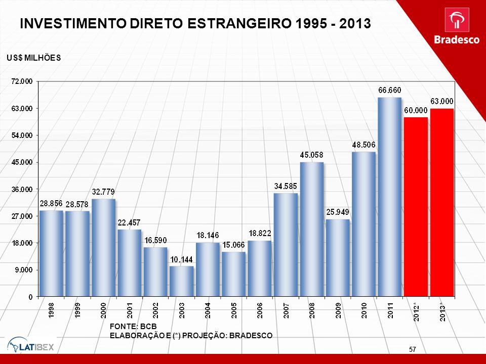 INVESTIMENTO DIRETO ESTRANGEIRO 1995 - 2013