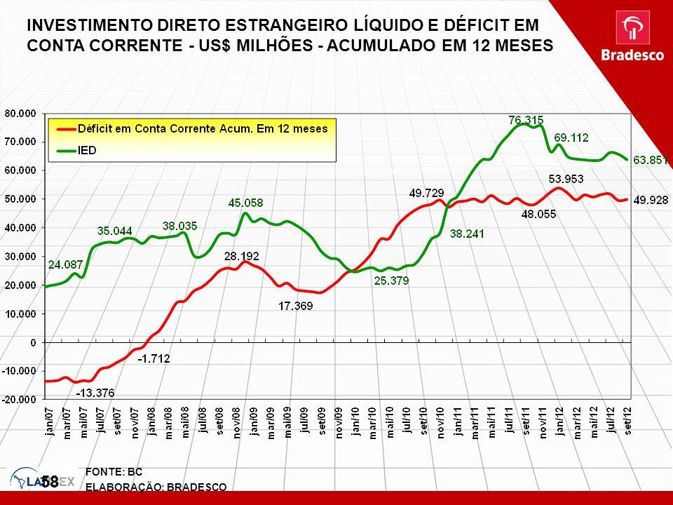 INVESTIMENTO DIRETO ESTRANGEIRO LÍQUIDO E DÉFICIT EM CONTA CORRENTE - US$ MILHÕES - ACUMULADO EM 12 MESES