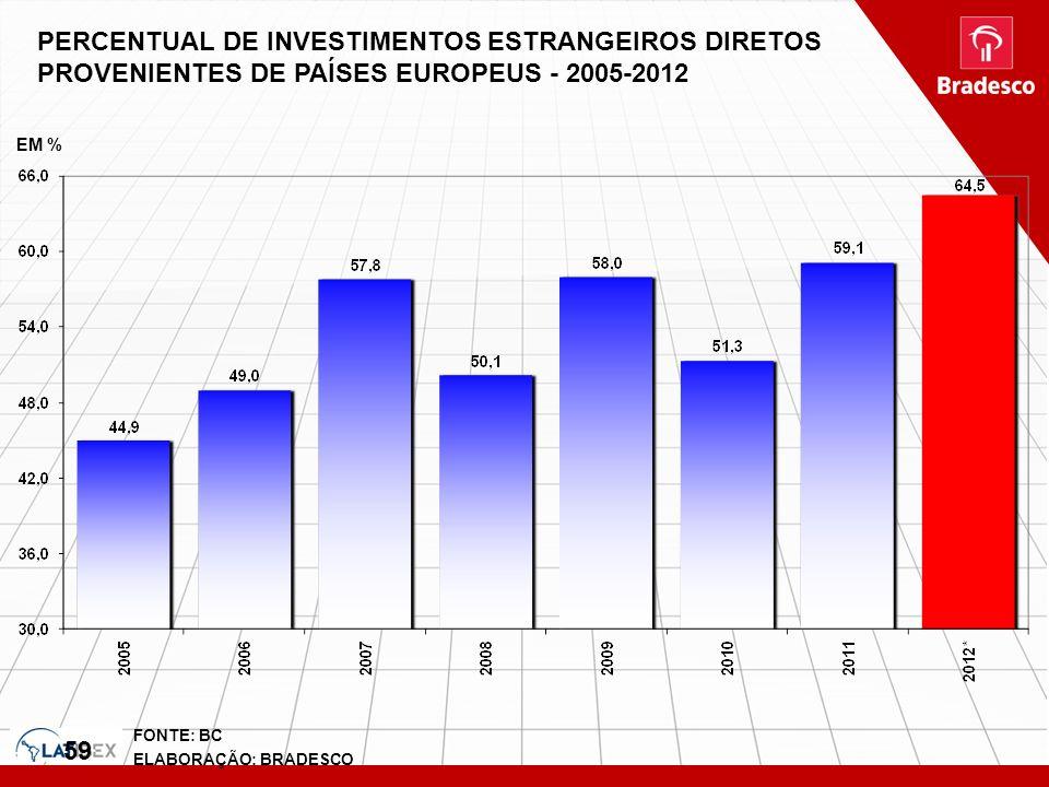 PERCENTUAL DE INVESTIMENTOS ESTRANGEIROS DIRETOS PROVENIENTES DE PAÍSES EUROPEUS - 2005-2012