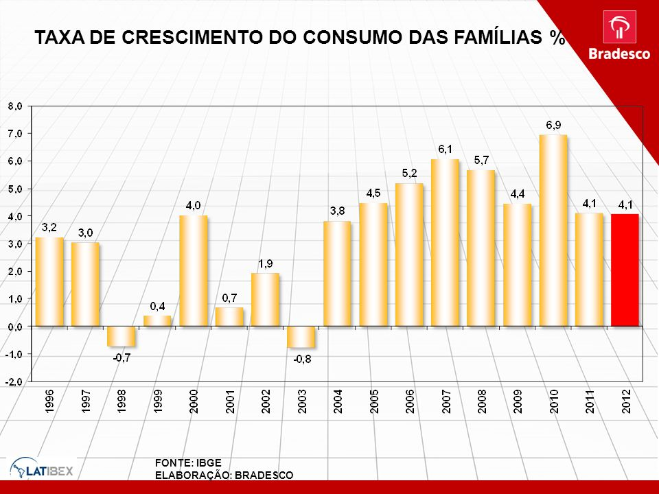 TAXA DE CRESCIMENTO DO CONSUMO DAS FAMÍLIAS %