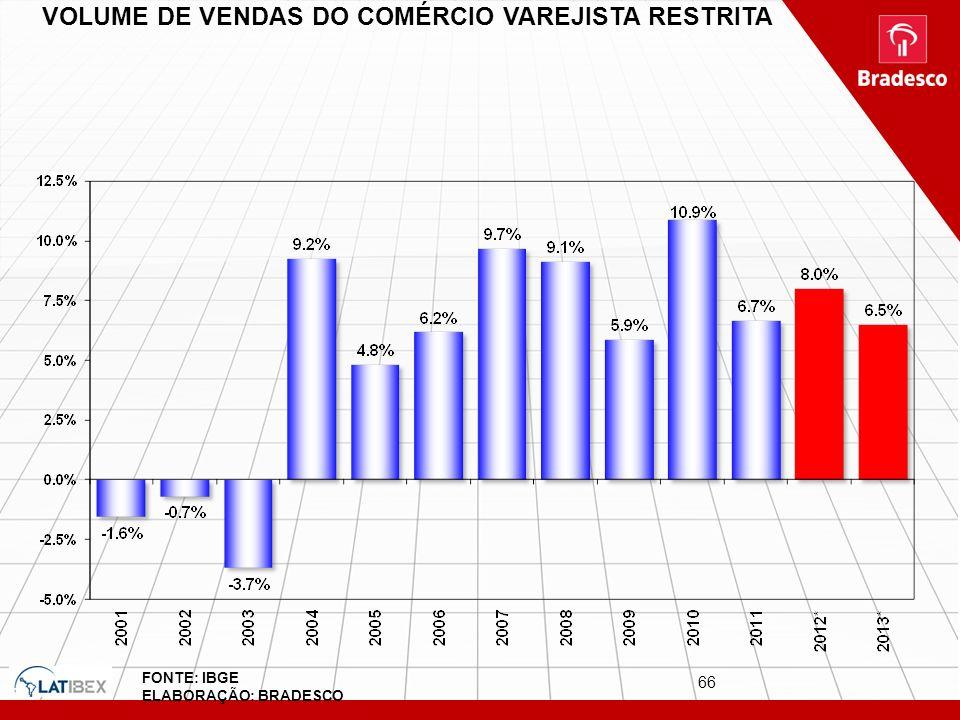 VOLUME DE VENDAS DO COMÉRCIO VAREJISTA RESTRITA