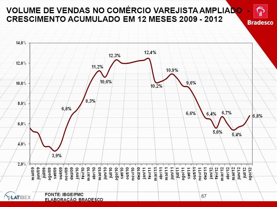 VOLUME DE VENDAS NO COMÉRCIO VAREJISTA AMPLIADO - CRESCIMENTO ACUMULADO EM 12 MESES 2009 - 2012