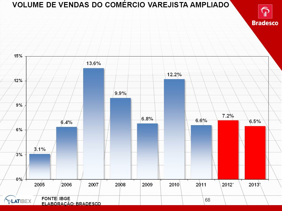 VOLUME DE VENDAS DO COMÉRCIO VAREJISTA AMPLIADO