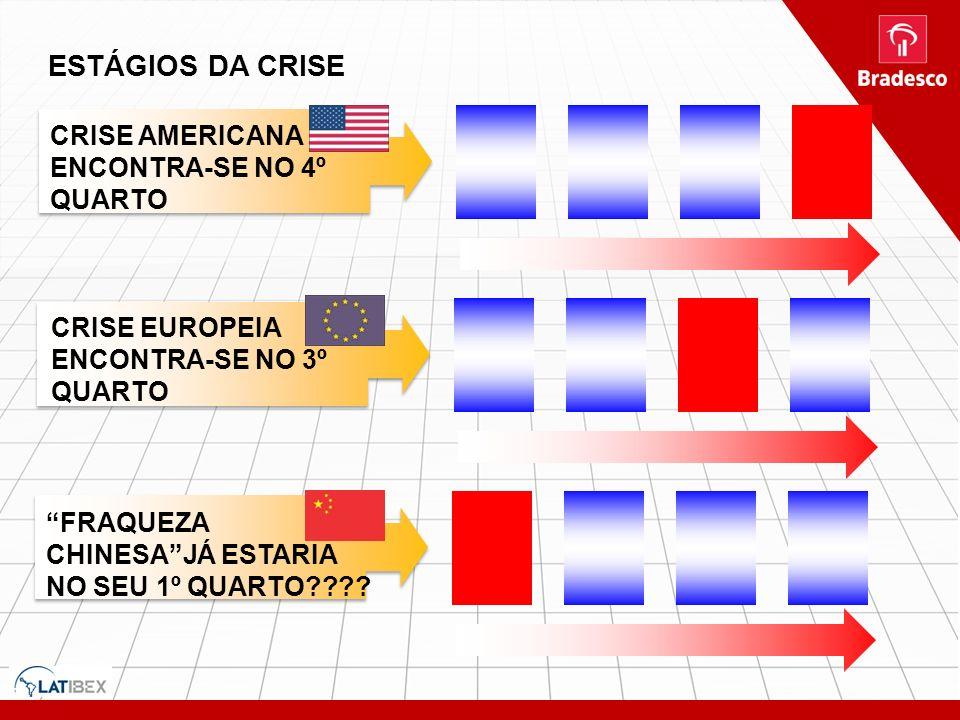 ESTÁGIOS DA CRISE CRISE AMERICANA ENCONTRA-SE NO 4º QUARTO