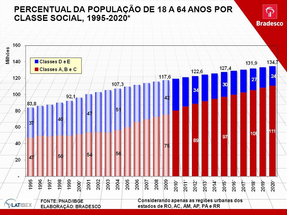 PERCENTUAL DA POPULAÇÃO DE 18 A 64 ANOS POR CLASSE SOCIAL, 1995-2020*