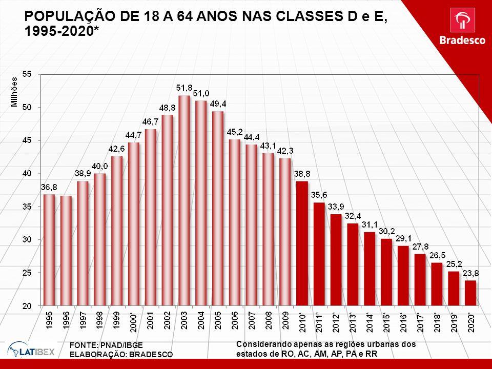 POPULAÇÃO DE 18 A 64 ANOS NAS CLASSES D e E, 1995-2020*