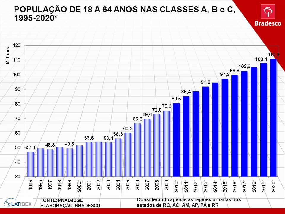POPULAÇÃO DE 18 A 64 ANOS NAS CLASSES A, B e C, 1995-2020*
