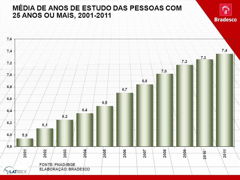 MÉDIA DE ANOS DE ESTUDO DAS PESSOAS COM 25 ANOS OU MAIS, 2001-2011