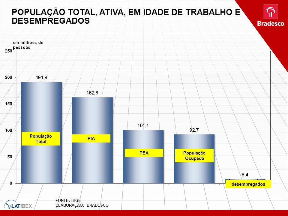 POPULAÇÃO TOTAL, ATIVA, EM IDADE DE TRABALHO E DESEMPREGADOS