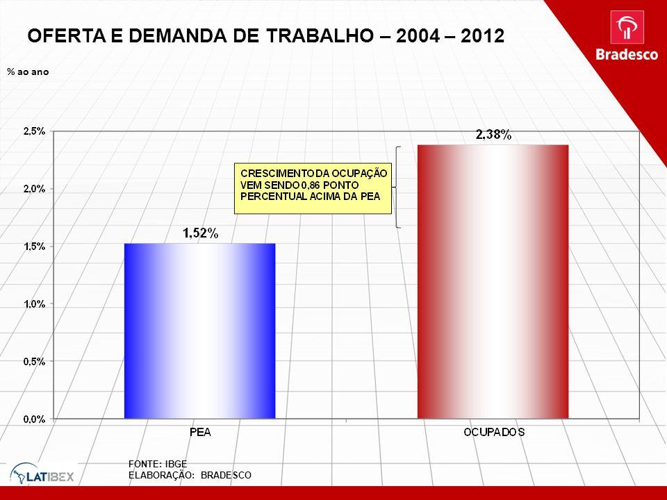 OFERTA E DEMANDA DE TRABALHO – 2004 – 2012