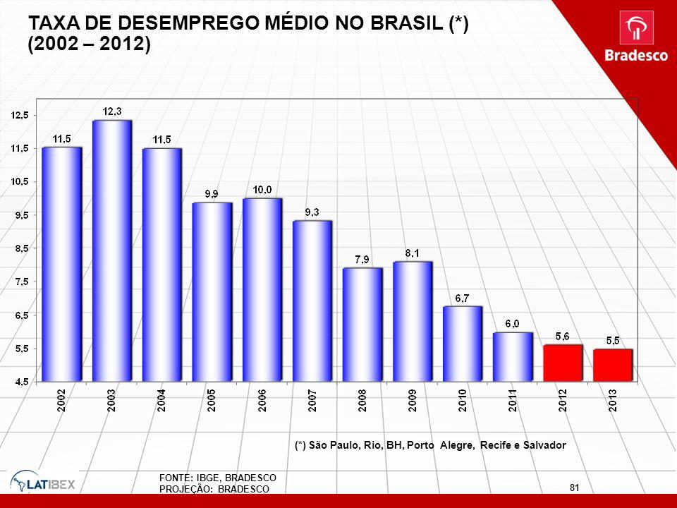 TAXA DE DESEMPREGO MÉDIO NO BRASIL (*) (2002 – 2012)