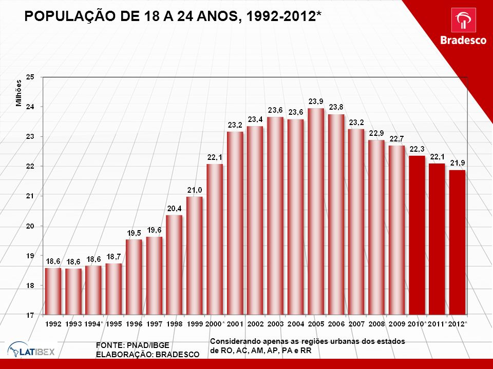 POPULAÇÃO DE 18 A 24 ANOS, 1992-2012* Considerando apenas as regiões urbanas dos estados de RO, AC, AM, AP, PA e RR.