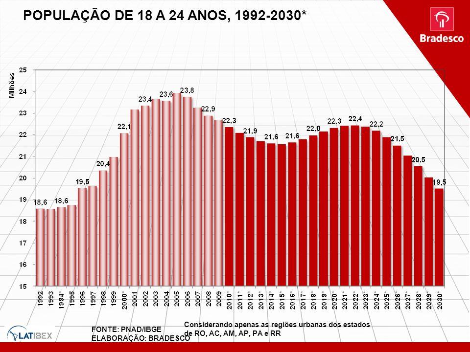 POPULAÇÃO DE 18 A 24 ANOS, 1992-2030* Considerando apenas as regiões urbanas dos estados de RO, AC, AM, AP, PA e RR.