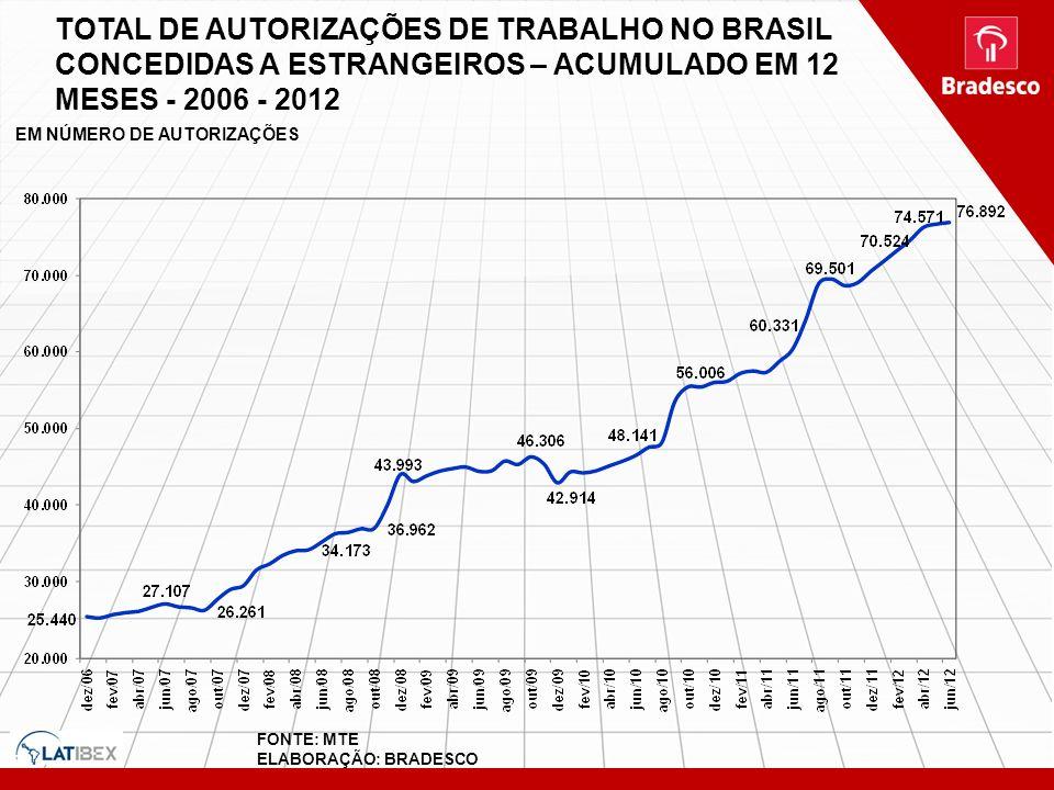 TOTAL DE AUTORIZAÇÕES DE TRABALHO NO BRASIL CONCEDIDAS A ESTRANGEIROS – ACUMULADO EM 12 MESES - 2006 - 2012