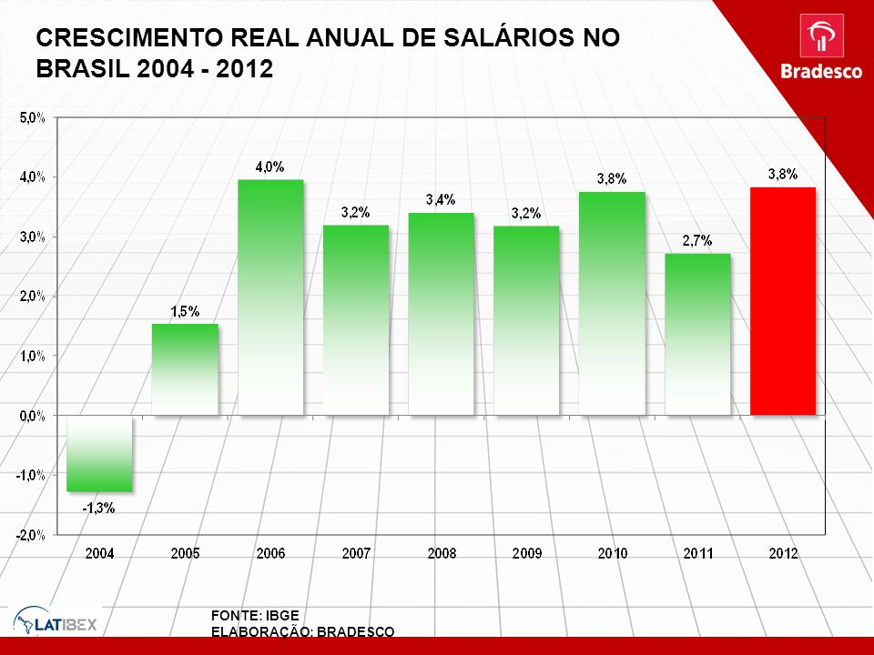 CRESCIMENTO REAL ANUAL DE SALÁRIOS NO BRASIL 2004 - 2012