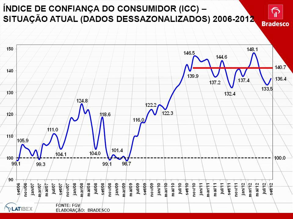 ÍNDICE DE CONFIANÇA DO CONSUMIDOR (ICC) – SITUAÇÃO ATUAL (DADOS DESSAZONALIZADOS) 2006-2012