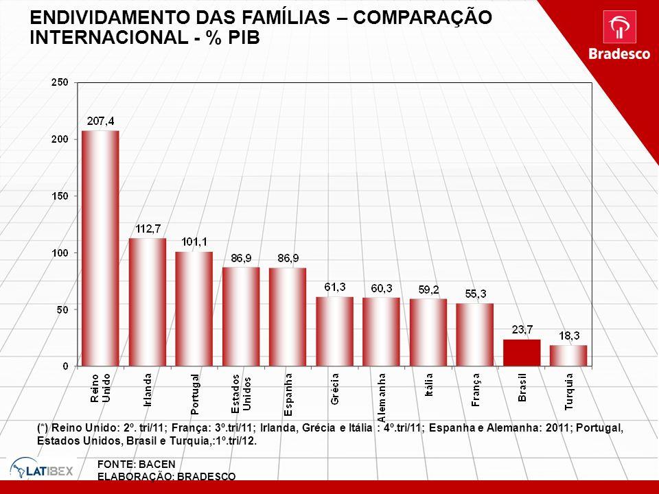 ENDIVIDAMENTO DAS FAMÍLIAS – COMPARAÇÃO INTERNACIONAL - % PIB