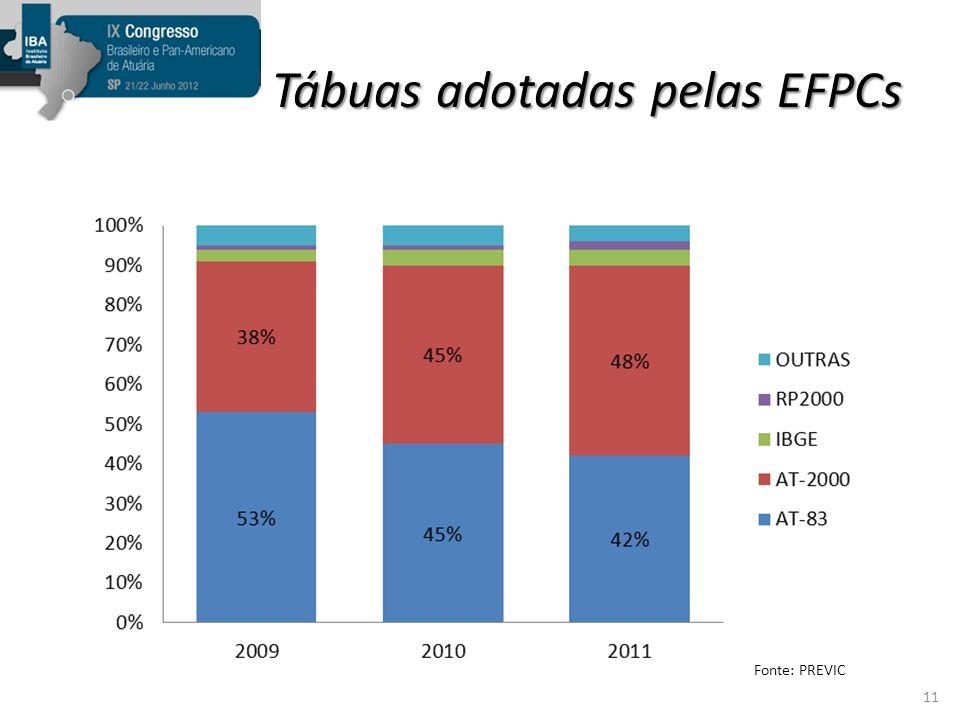 Tábuas adotadas pelas EFPCs