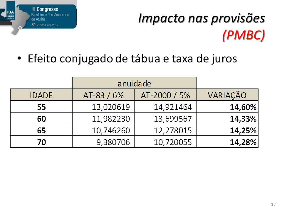 Impacto nas provisões (PMBC)
