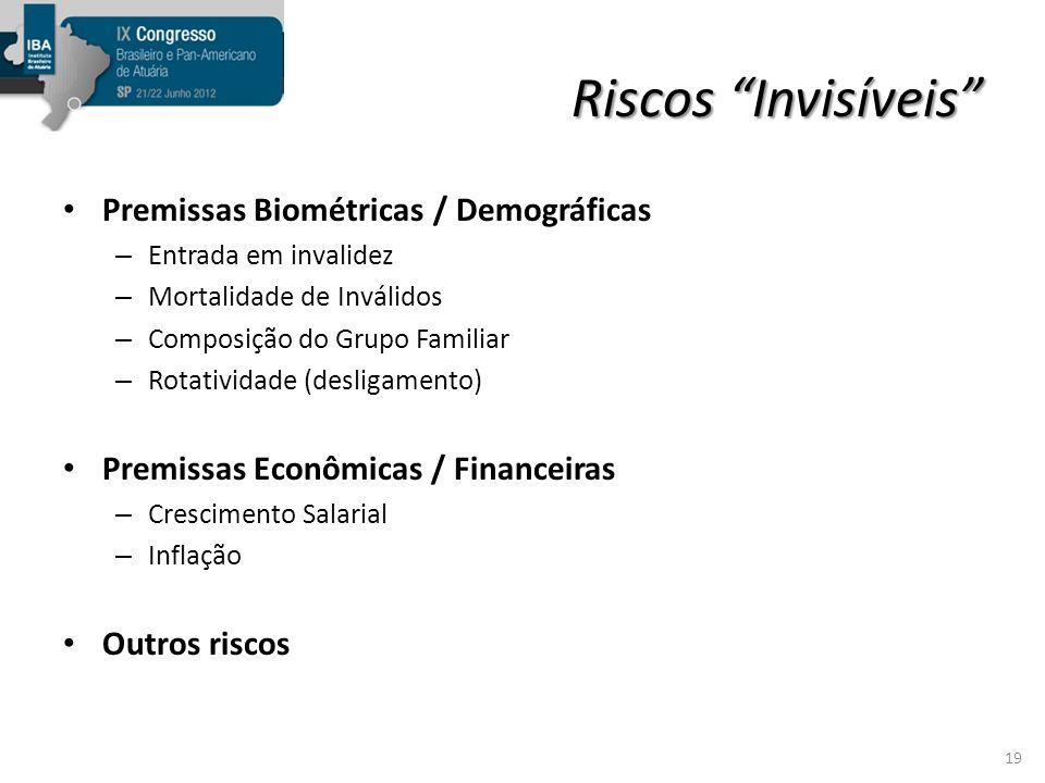 Riscos Invisíveis Premissas Biométricas / Demográficas