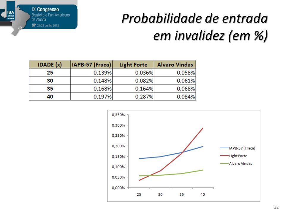 Probabilidade de entrada em invalidez (em %)
