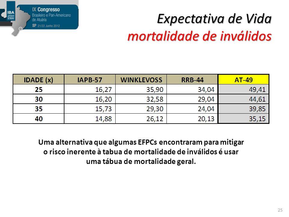 Expectativa de Vida mortalidade de inválidos