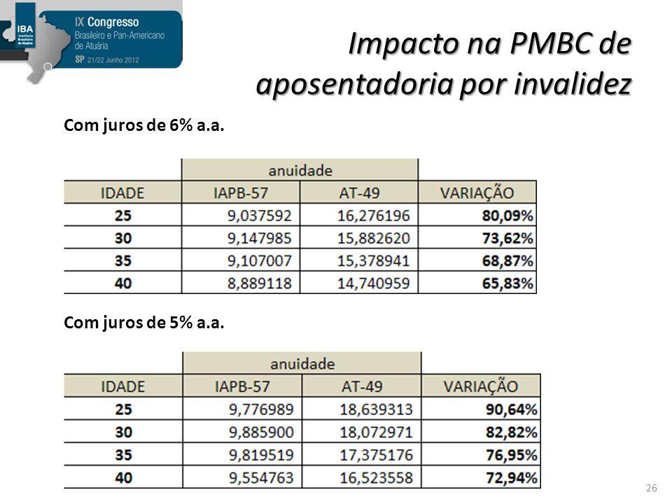 Impacto na PMBC de aposentadoria por invalidez
