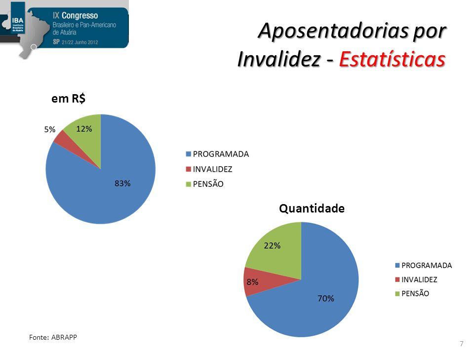 Aposentadorias por Invalidez - Estatísticas