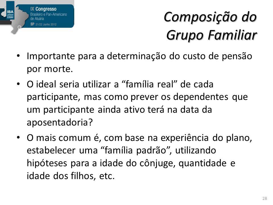 Composição do Grupo Familiar