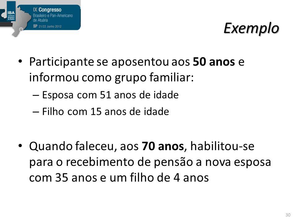 Exemplo Participante se aposentou aos 50 anos e informou como grupo familiar: Esposa com 51 anos de idade.